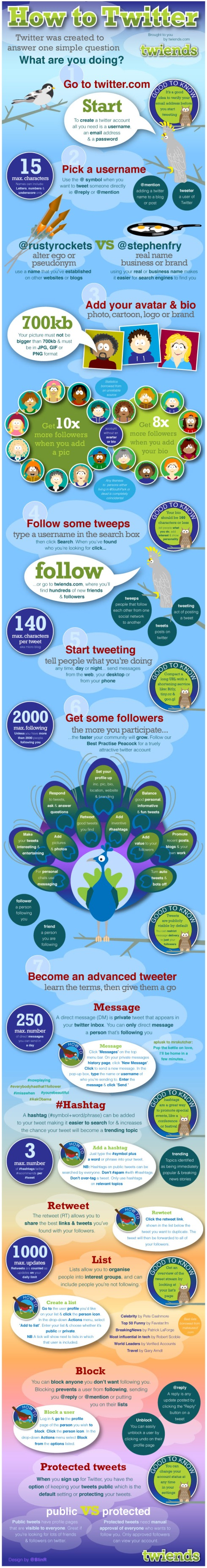 ¿Sabes usar twitter?